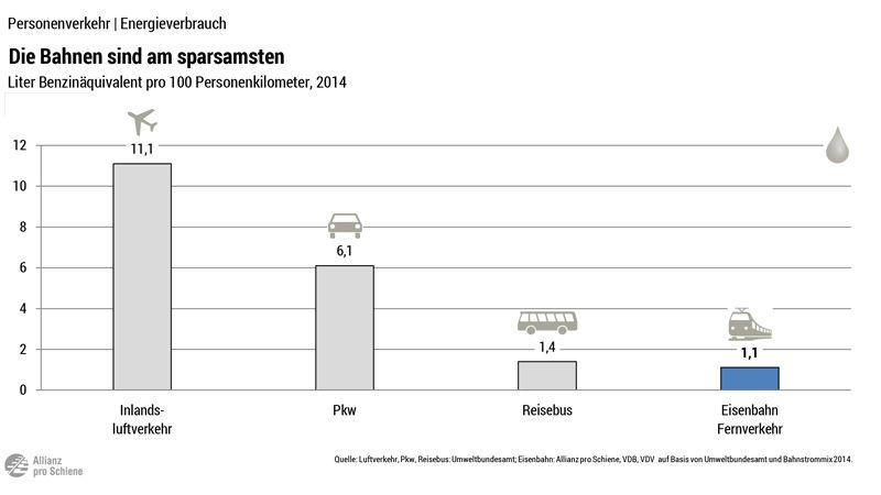Vergleich Energieverbrauch: Flugzeug, PKW, Reisebus, Eisenbahn