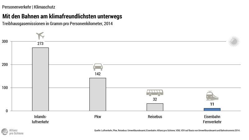 Vergleich Verkehrsträger Treibhausgase: Flugzeug, PKW, Reisebus, Eisenbahn