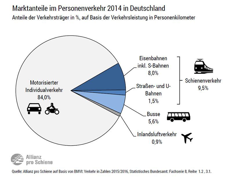Auto, Bus und Zug: Marktanteile / Modal Split der Verkehrsträger am Personenverkehr in Deutschland 2014