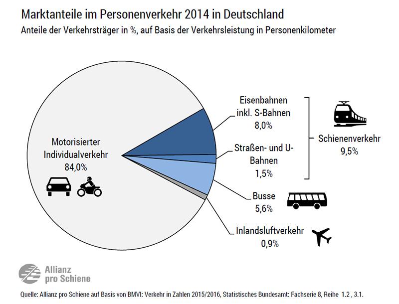 Modal Split: Marktanteile der Bahnen am Personenverkehr in Deutschland 2014