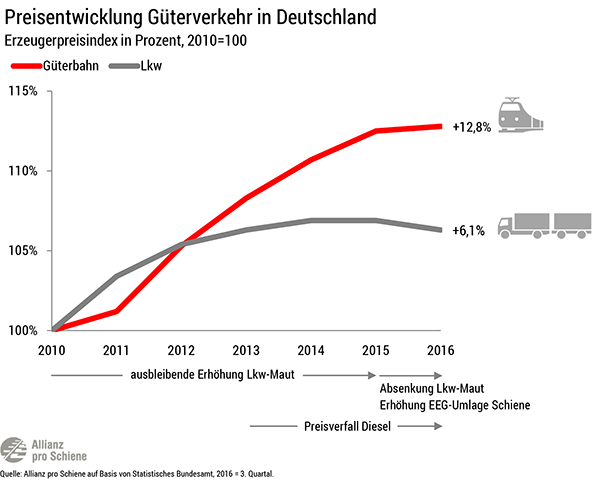 Güterzug und Lkw: Preisentwicklung im Güterverkehr bis 2016