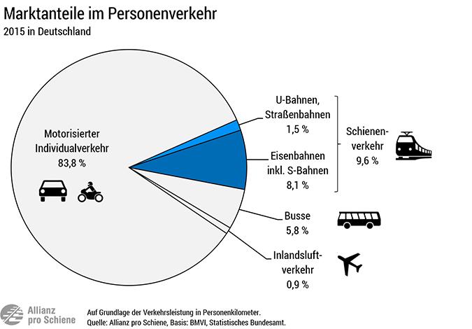 Auto, Bus und Zug: Marktanteile / Modal Split der Verkehrsträger am Personenverkehr in Deutschland 2015