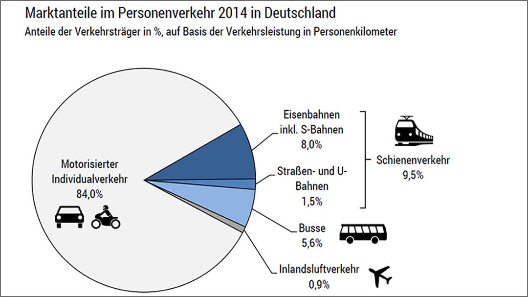 Marktanteile im Personenverkehr 2014 anhand der Verkehrsleistung der Verkehrsträger