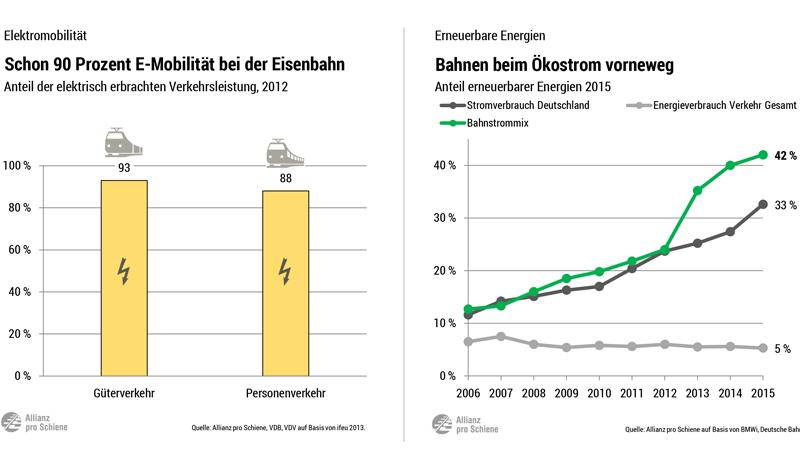 Elektrifizierung ist Voraussetzung für Elektromobilität bei der Eisenbahn: Schon heute werden rund 90 Prozent der Verkehrsleistung mit Strom erbracht