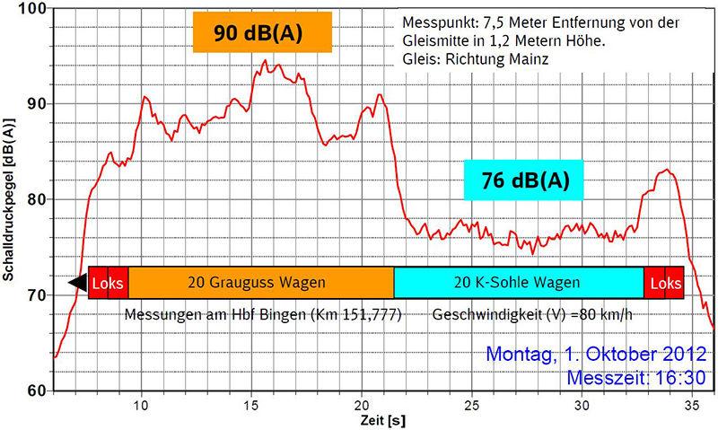 """Lärmschutz-Messung im Rahmen der Veranstaltung zum Pilotprojekt """"Leiser Rhein"""" in Bingen am 1.10.2012"""