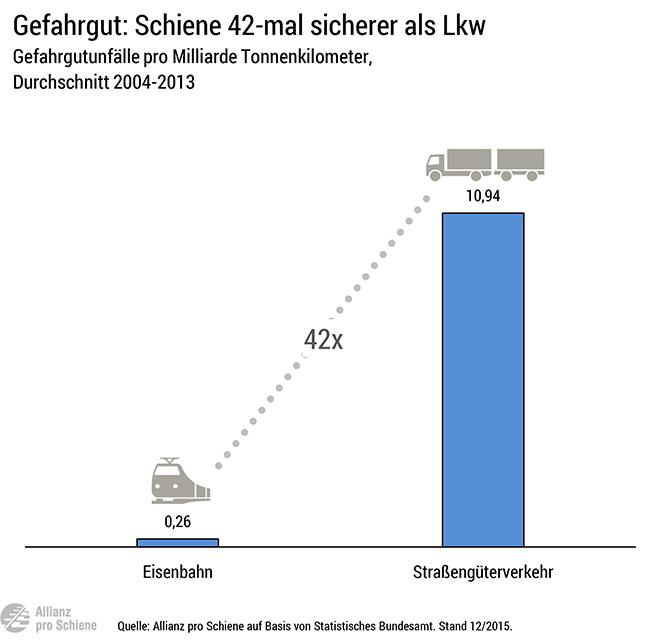 Bei Gefahrenguttransporten ist der Güterzug sicherer als der Lkw