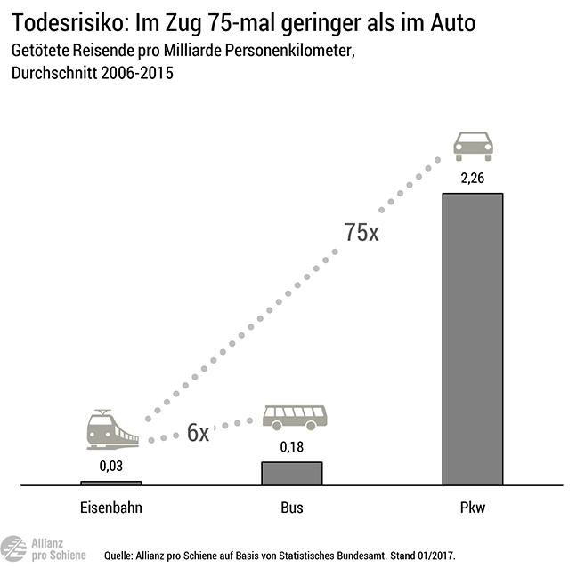 Das Todesrisiko im Auto ist 75-mal geringer als bei einer Zugfahrt