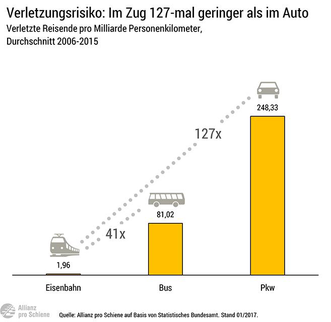 Das Verletzungsrisiko ist im Auto 127-mal höher als bei einer Zugfahrt