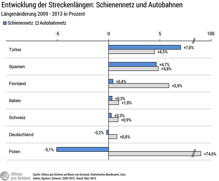 Studie zum Schienennetz: Der Ausbau in Deutschland ist rückläufig.