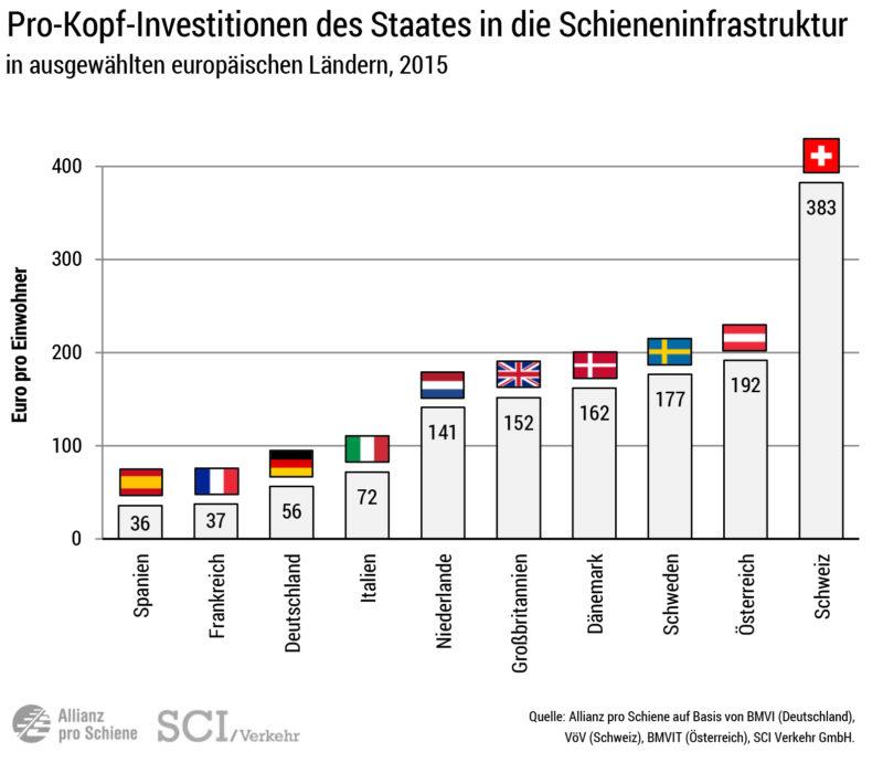 Schienennetz im Vergleich: Pro-Kopf-Investitionen in die Schiene 2015