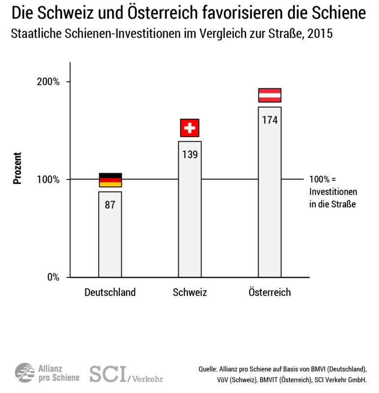 Schienennetz im Vergleich: Investitionen in Schiene und Straße 2015 bei unseren Nachbarn