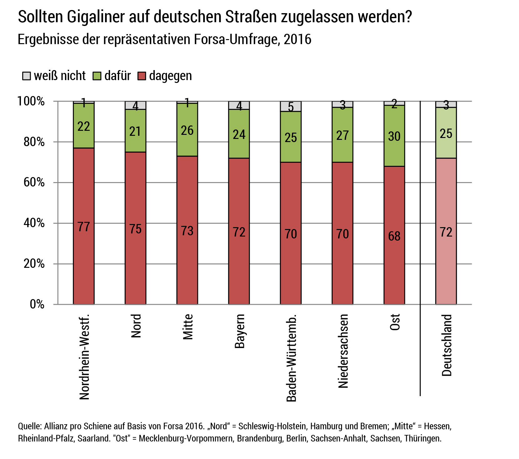https://www.allianz-pro-schiene.de/wp-content/uploads/2016/07/Forsa-Umfrage-Gigaliner-Ergebnisse-der-Bundesl%C3%A4nder.jpg