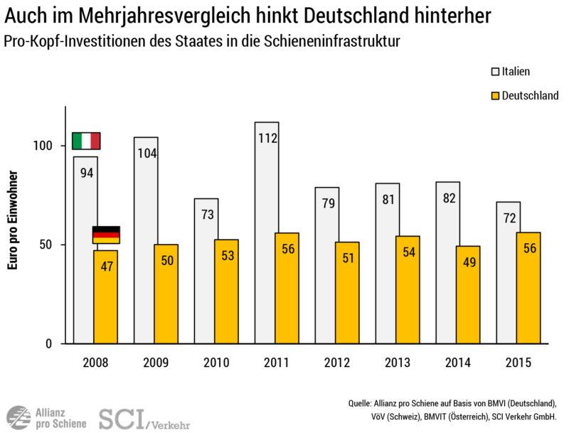 Vergleich: Pro-Kopf-Investitionen 2015 Deutschland - Italien