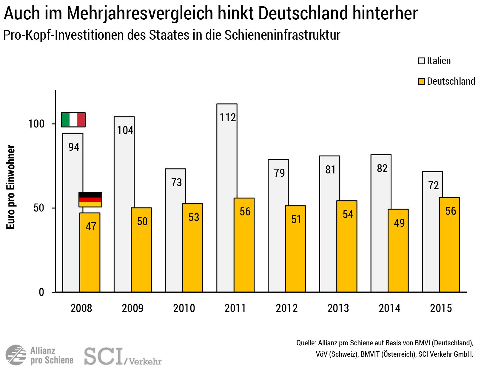 Vergleich: Investitionen ins Schienennetz pro Kopf in 2015 Deutschland - Italien