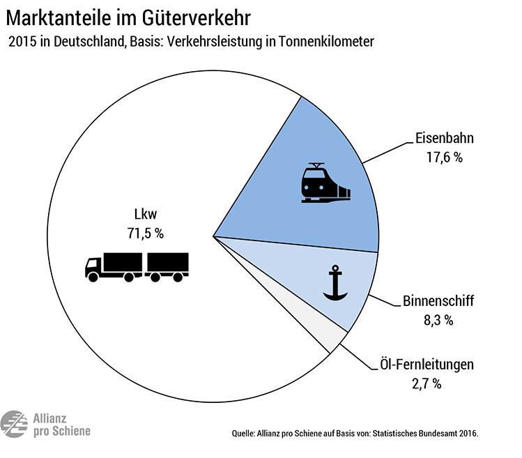 Marktanteinteil der Schiene am Güterverkehr in Deutschland im Jahr 2015