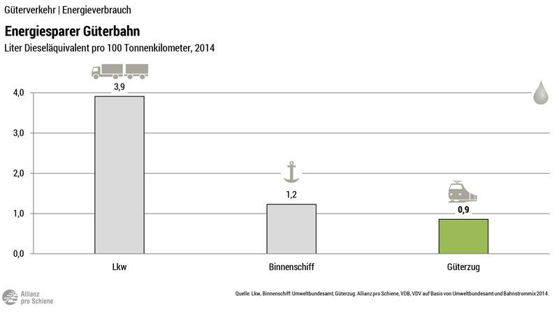 Energieeffizienz der Bahn auch im Güterverkehr höher - Die Güterbahnen liegen vorn