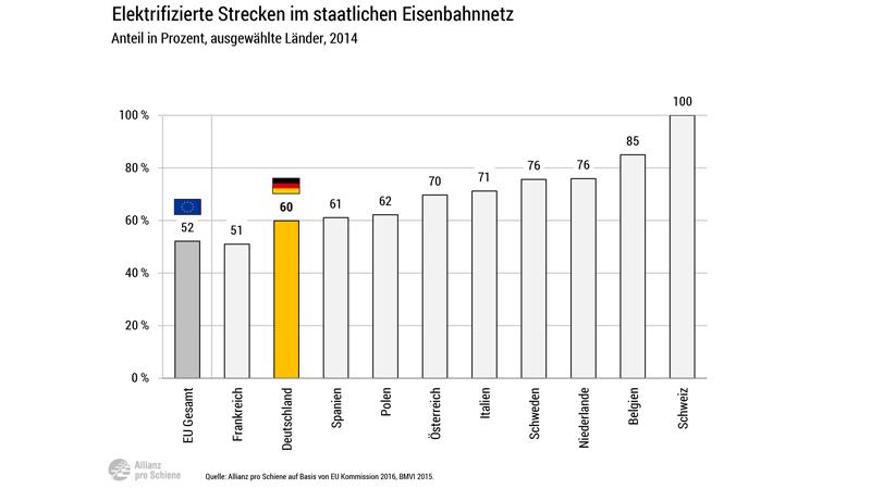 Elektrifizierung des deutschen Schienennetzes im EU-Vergleich 2014