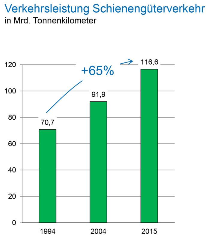 Verkehrsleistung im Schienengueterverkehr in Tonnenkilometer bis 2015