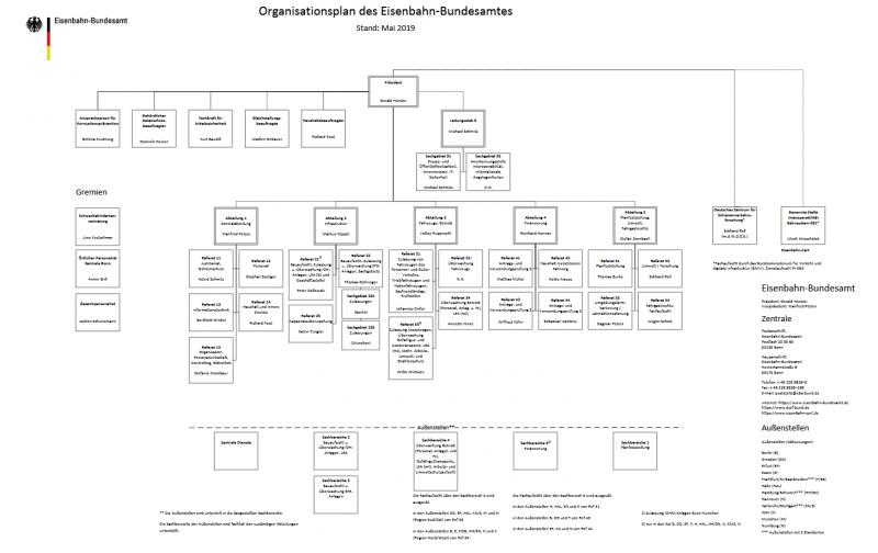 Organisationsstruktur des Eisenbahn-Bundesamt