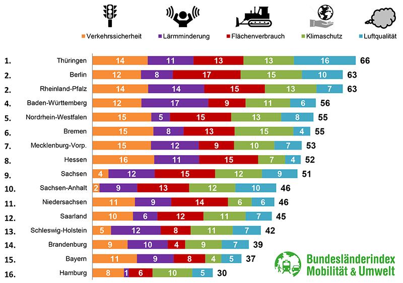 Bundesländerindex Mobilität und Umwelt 2015 /2016: Thüringen schneidet am besten ab, Hamburg auf dem letzten Platz