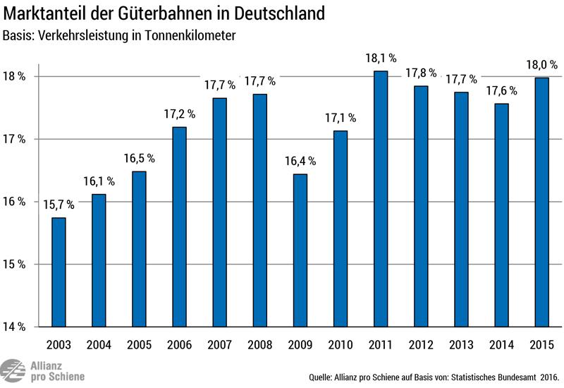 Marktanteinteil der Schiene am Güterverkehr in Deutschland zwischen 2003 und 2015