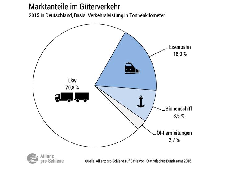 Marktanteinteil / Modal Split der Verkehrsträger im Güterverkehr 2015