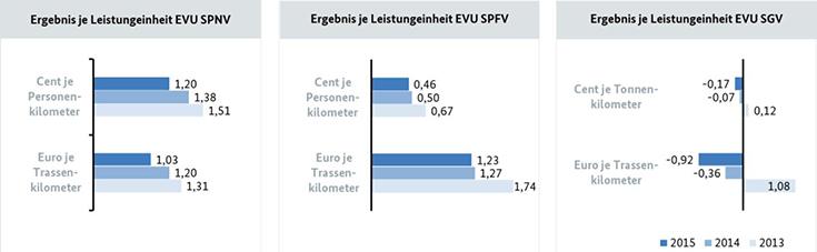 Eisenbahnmarkt: Betriebsergebnis je Leistungseinheit nach Art des Verkehrsdienstes (2013-2015; in Cent/Euro)