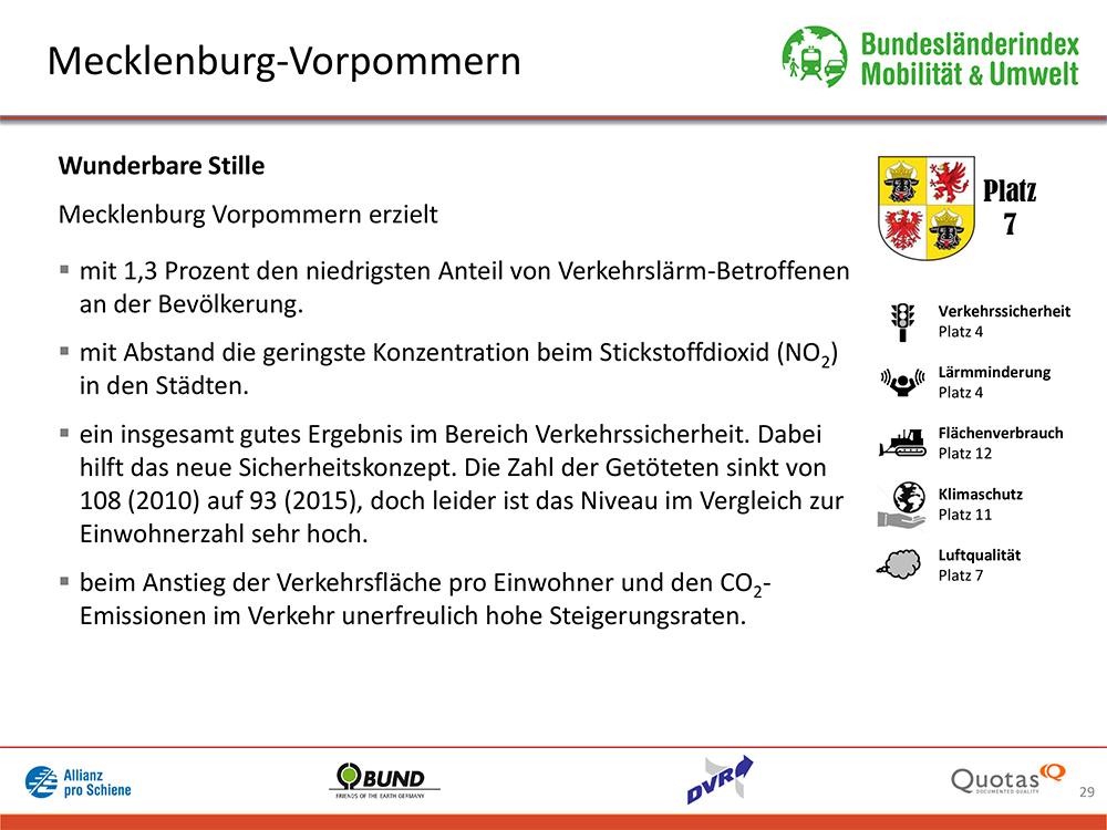 Bundesländer-Index Mobilität und Umwelt 2016/17 Platz 7