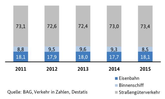 Modal Split im Güterverkehr 2015: Die Eisenbahn liegt bei 18,1 Prozent
