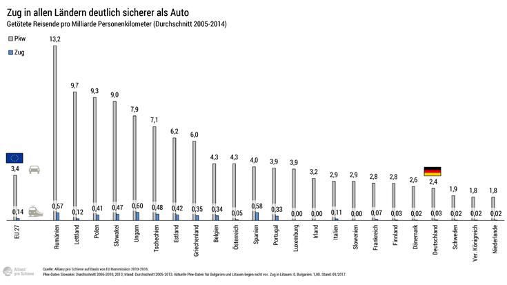 Verkehrsträgervergleich in Europa: Deutschland auf den vorderen Plätzen