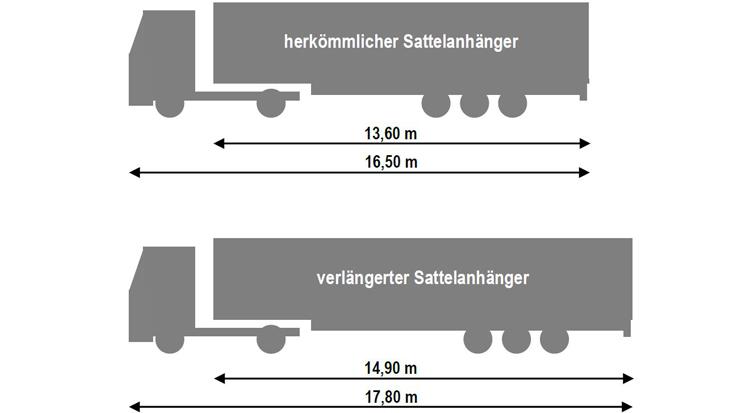 Vergleich: Lkw mit einem Herkömmlichen Sattenanhänger und einem verlängertem Sattelanhänger