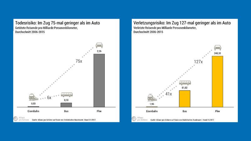 Verkehrsträgervergleich: Bei einer Bahnreise ist das Verletzungsrisiko 127-mal geringer als bei einer Autofahrt