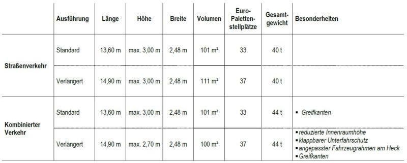 Übersicht zur Inkompabilität des Gigaliners mit dem Kombinierten Verkehr: Höhe, Länge, Breite, Volumne, Europaletten-Stellplätze, Gesamtgewicht