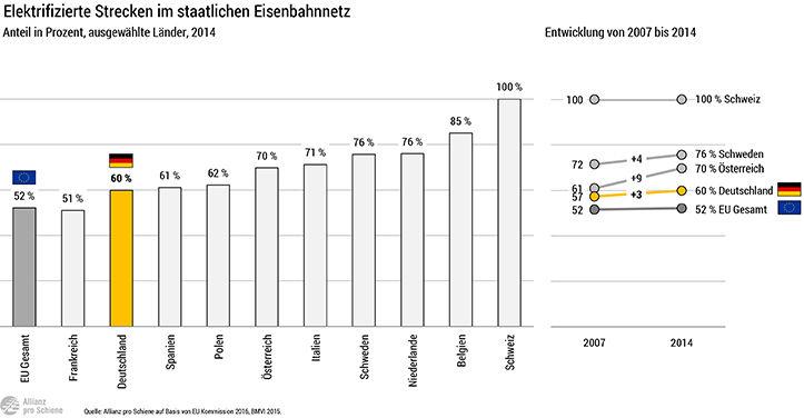 Elektrifizierung des Schienennetzes in der EU