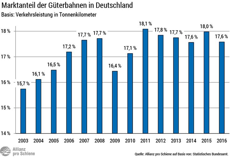 Marktanteil / Modal Split der Eisenbahn am Güterverkehr 2003 bis 2016