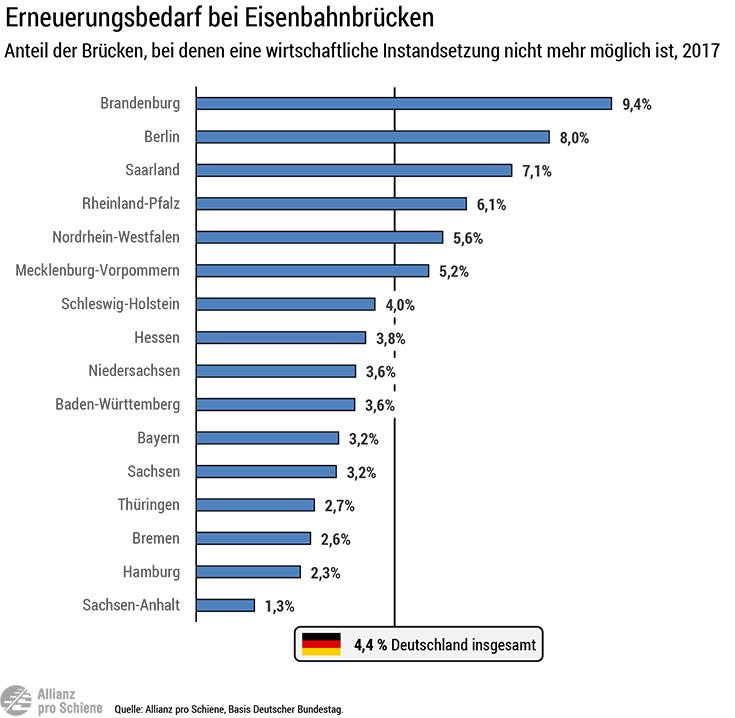 Zustand der Eisenbahnbrücken in Deutschland