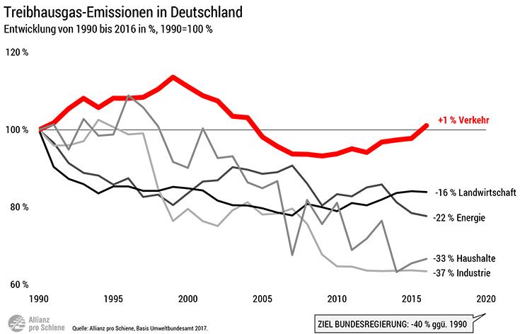 Daten & Fakten | Allianz pro Schiene
