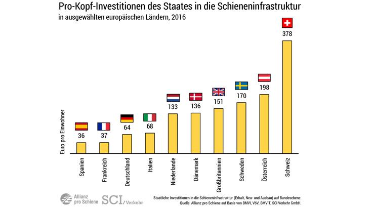 Vergleich der Investitionen ins Schienennetz in Europa pro Kopf