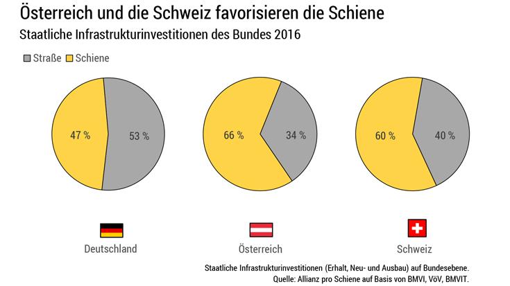Investitionen in das Schienennetz 2016: Vergleich Deutschland, Österreich und Schweiz