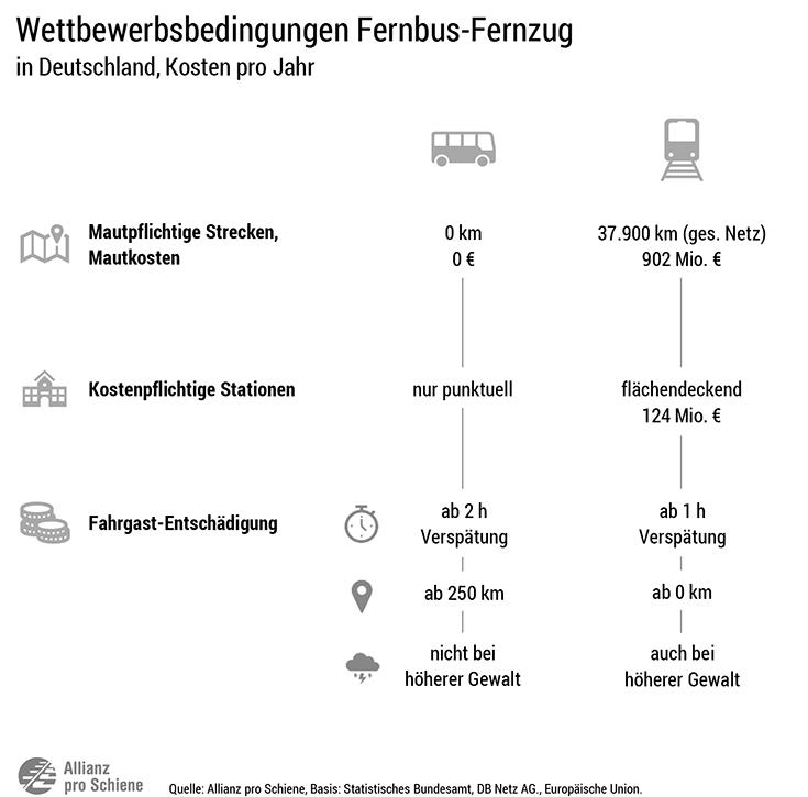 Wettbewerb zwischen Fernbus und Bahn
