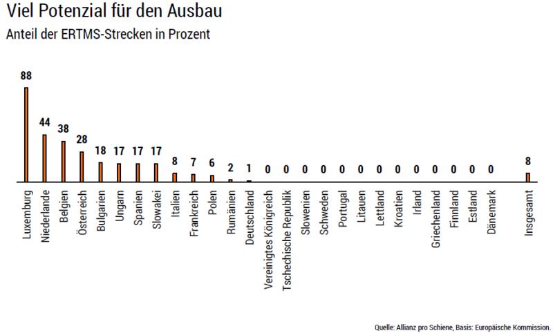 Anteil der ERTMS-Strecken in Prozent (EU)