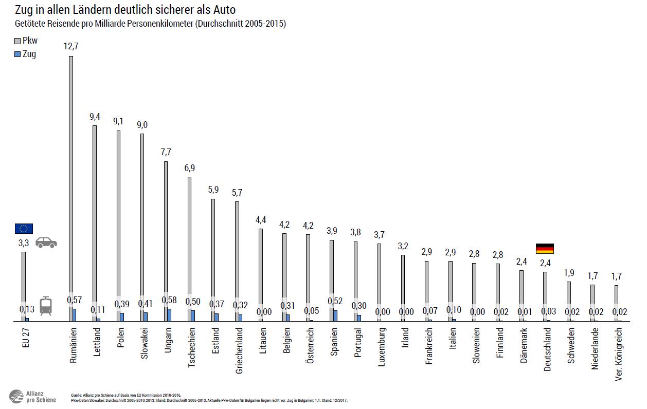 Zug in allen Ländern der EU deutlich sicherer als Auto (Sicherheit)