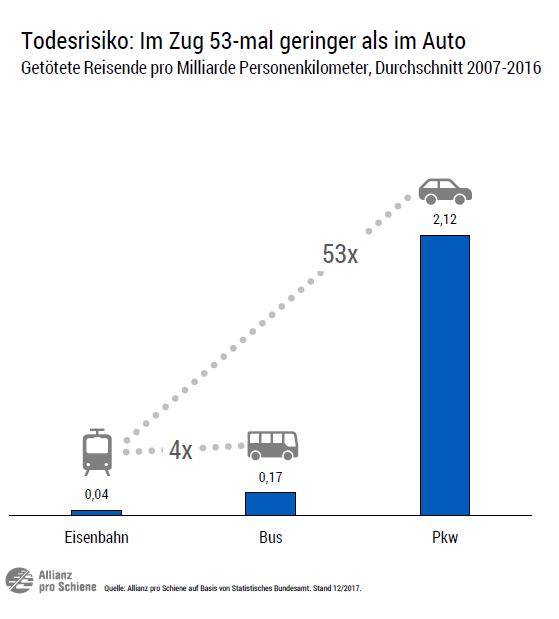 Todesrisiko: Im Zug 53-mal geringer als im Auto (Sicherheit)