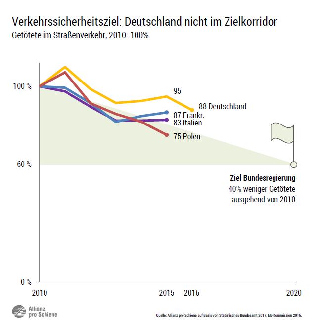 Verkehrssicherheitsziel: Deutschland nicht im Zielkorridor