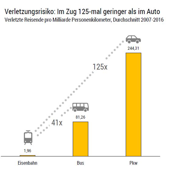 Verletzungsrisiko: Im Zug 125-mal geringer als im Auto