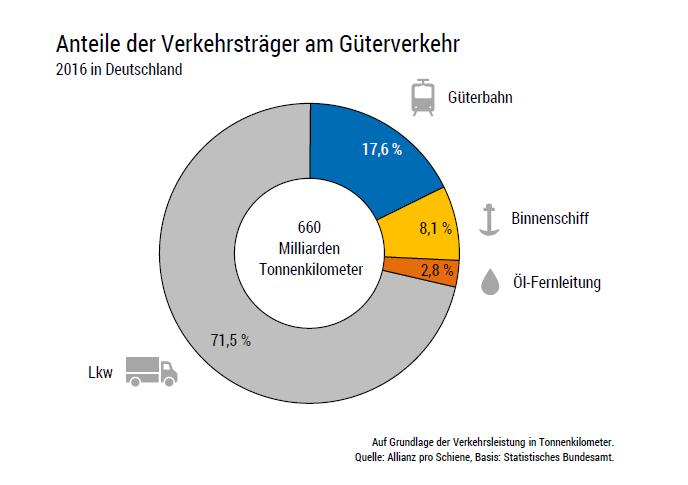 Anteile der Verkehrsträger am Güterverkehr
