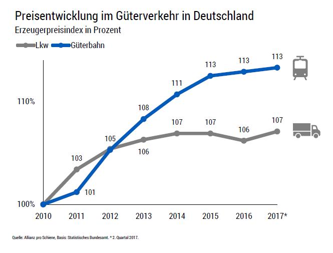 Preisentwicklung im Güterverkehr in Deutschland