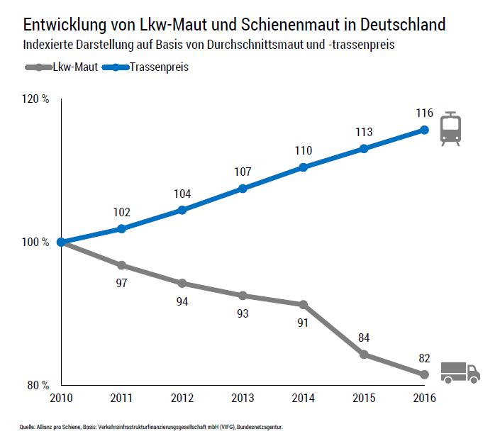 Entwicklung von Lkw-Maut und Schienenmaut in Deutschland