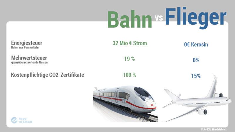 Der Wettbewerb zwischen Bahn und Flugzeug ist unfair.