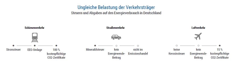 Ungleiche Belastung der Verkehrsträger - Steuern und Abgaben auf den Energieverbrauch in Deutschland